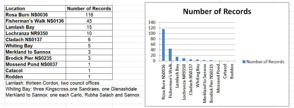 Number of Arran kingfisher records.