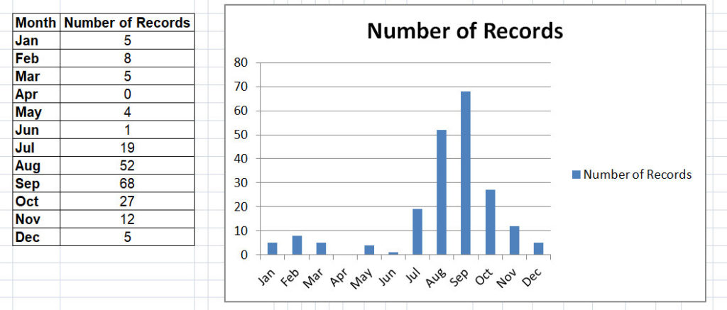 Number of Arran kingfisher records by month.