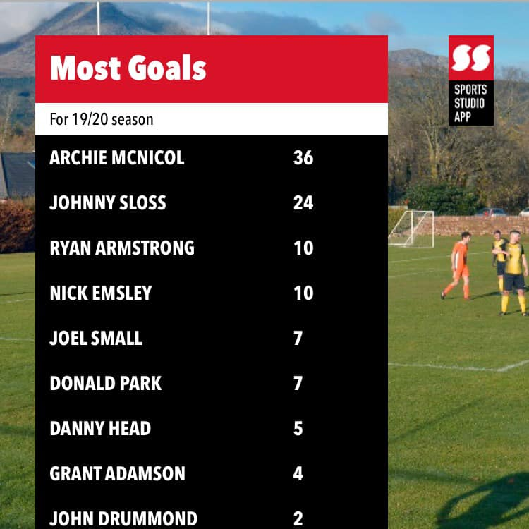 Archie McNicol remains the top goal scorer for the season.