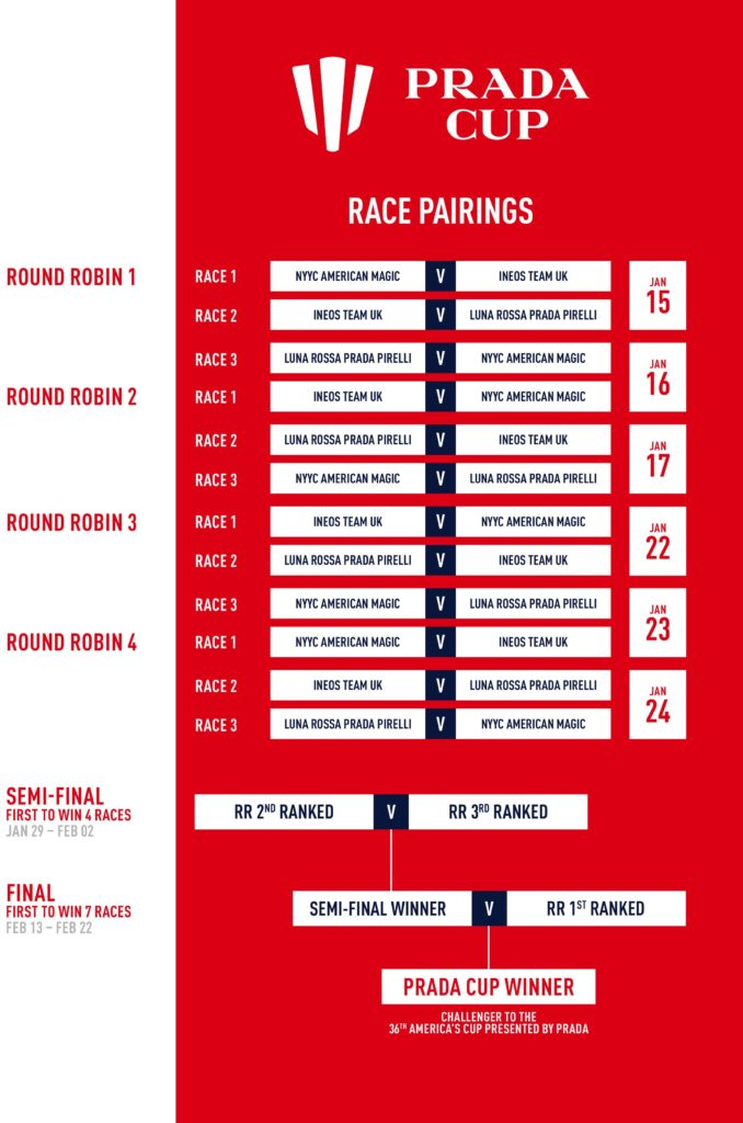 The race pairings and format for the Prada Cup. Graphic: www.americascup.com.