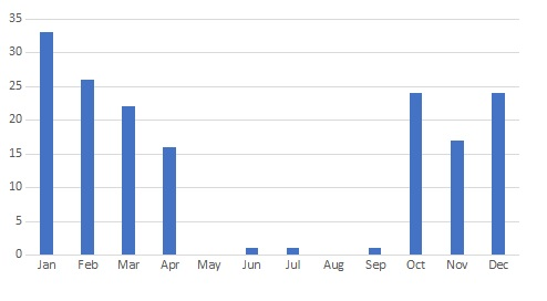 Chart showing that most of the yelllowhammer sightings in the past five years have been between October and April.