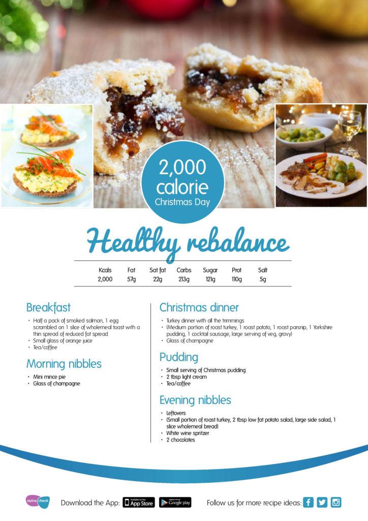 Healthy Rebalance Infogram