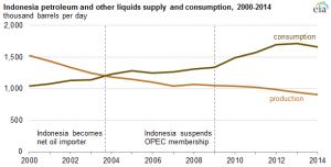 Source: EIA, Short-Term Energy Outlook, September 2015