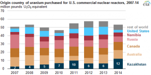 Source EIA: Uranium Marketing Annual Report