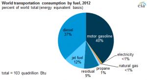Consumption of fuel: source EIA