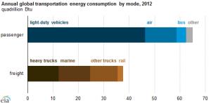 Transportation use: source EIA
