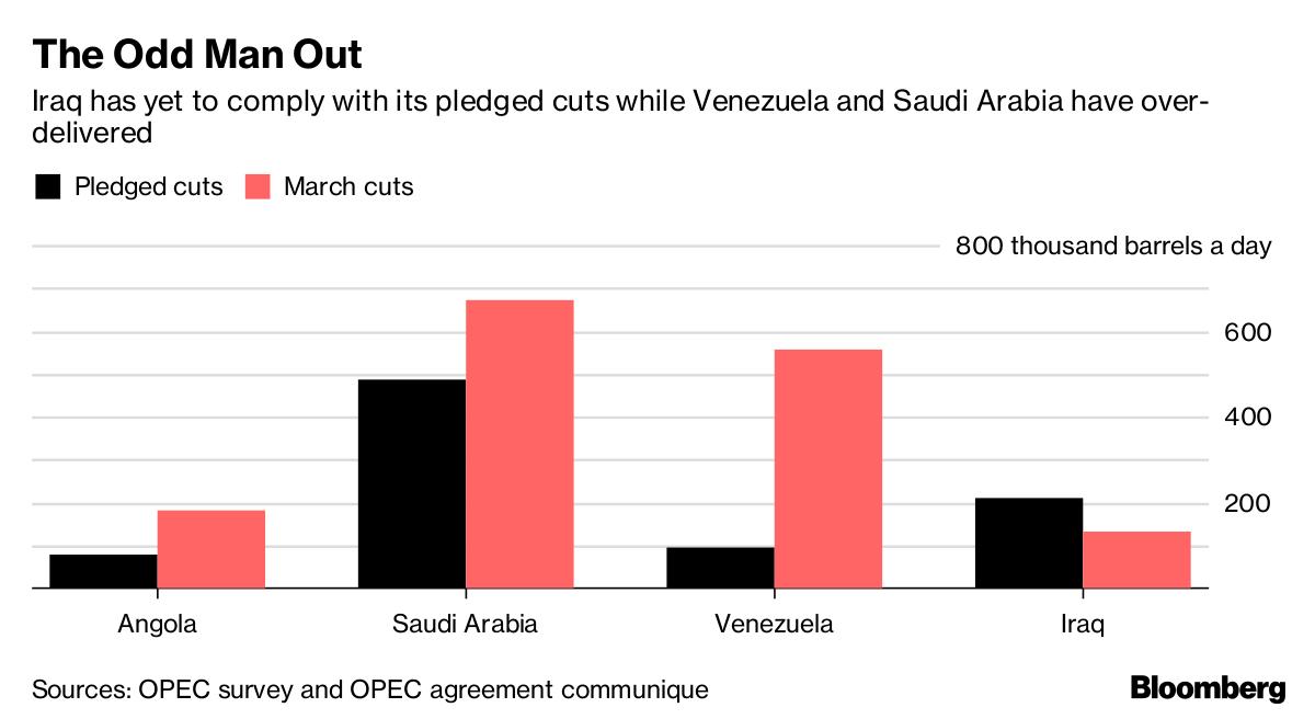 OPEC survey