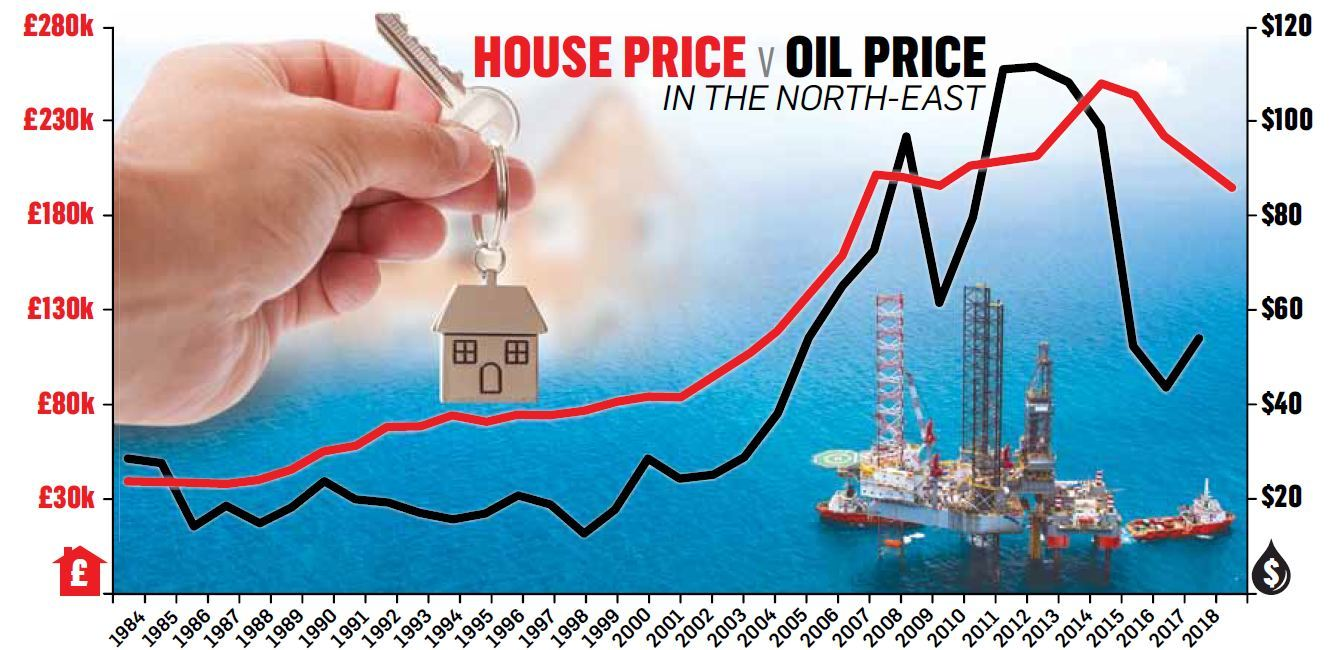 Changing Fortunes: The graphic shows the correlation between property prices in the north-east and the oil price, which is currently back up to around $80 a barrel