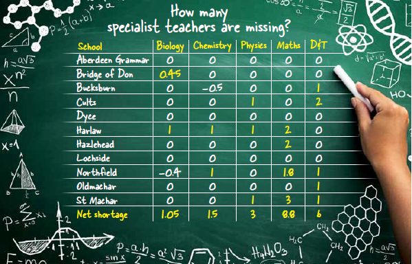 Our table shows the net shortage of teachers in science and particularly maths and design and technology