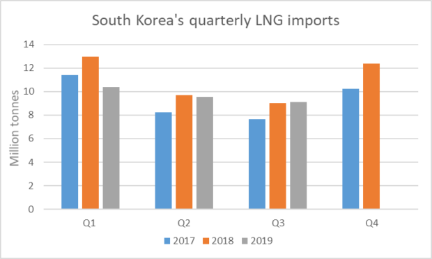 South Korea's LNG imports have fallen in September