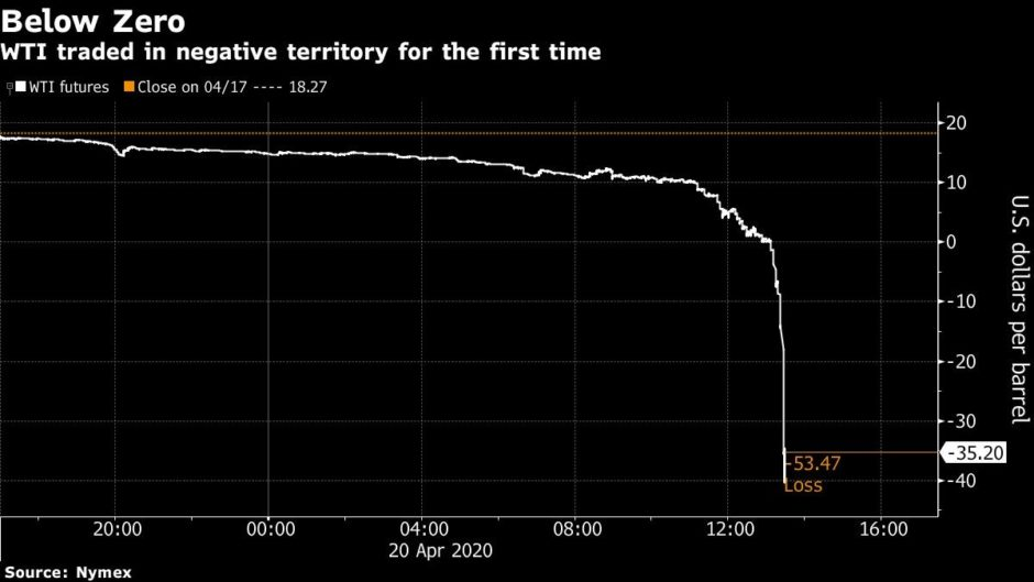 WTI traded in negative territory for the first time.