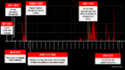 The timeline of hacks and events in the ExxonKnew case Source: Citizen Lab