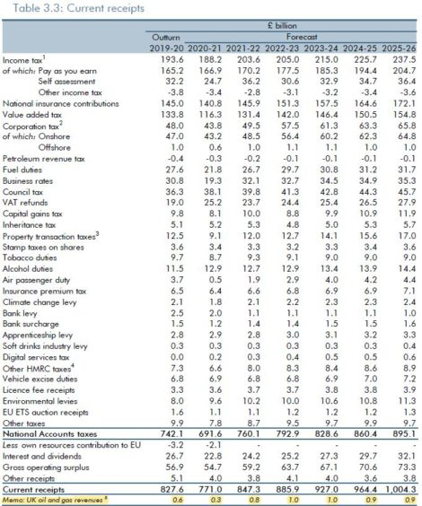 Click to zoom. The OBR's new projection for oil revenues