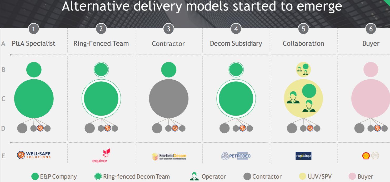 BCG oil decommissioning models