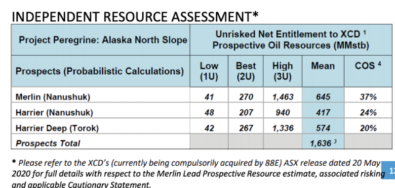 Independent resource assessment of Merlin and Harrier
