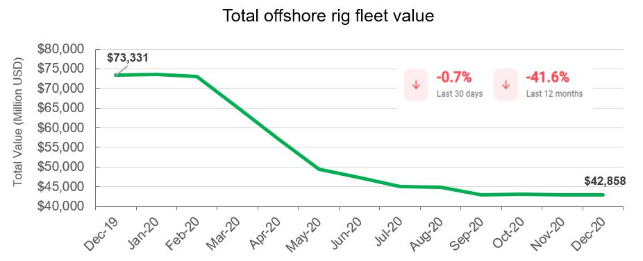 Bassoe Offshore rigs