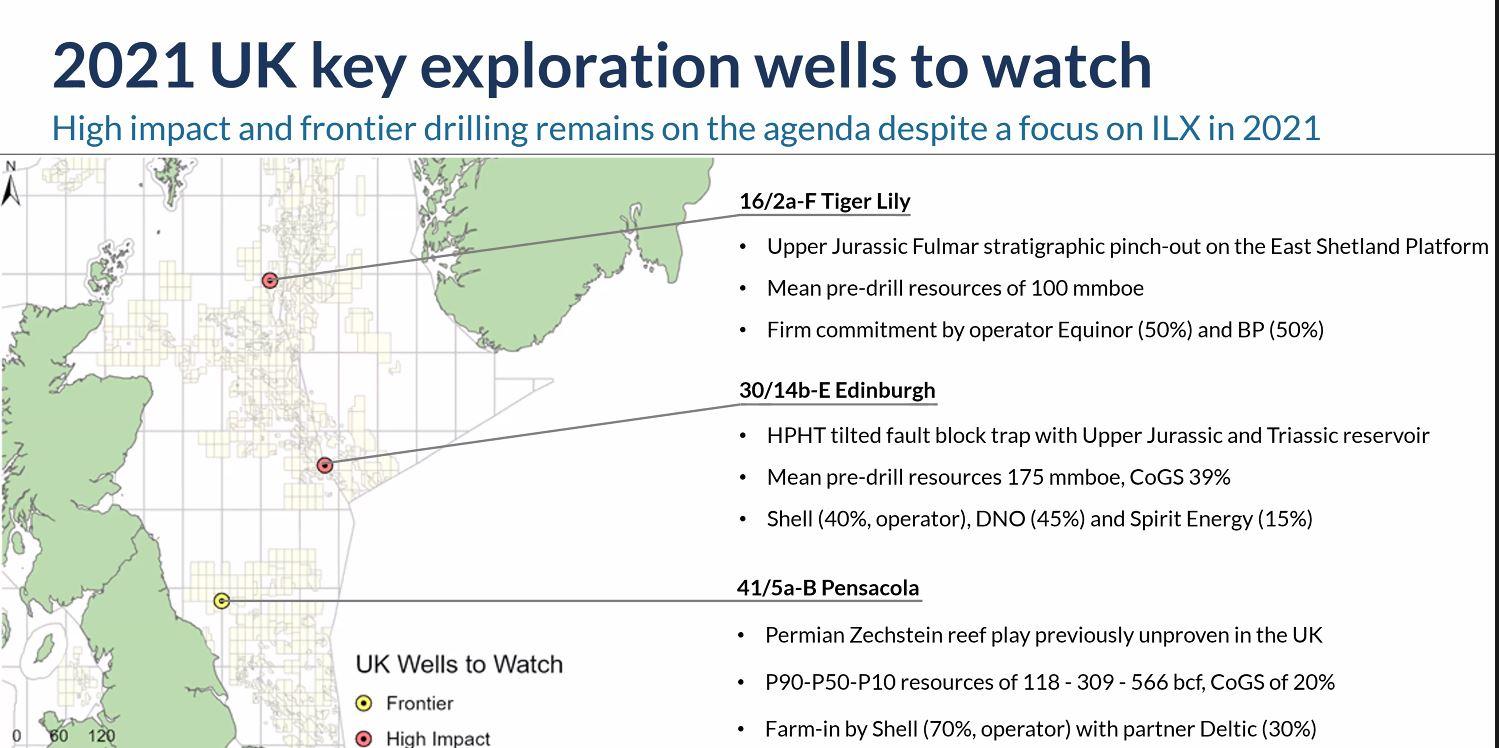 North Sea wells watch