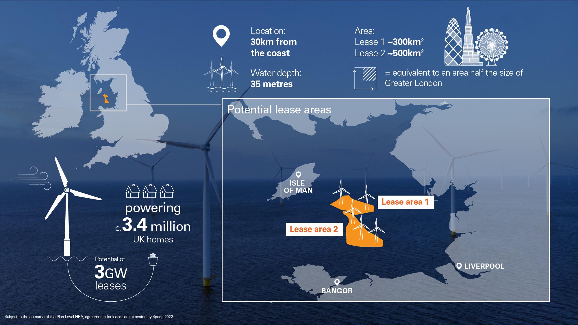 BP UK offshore wind