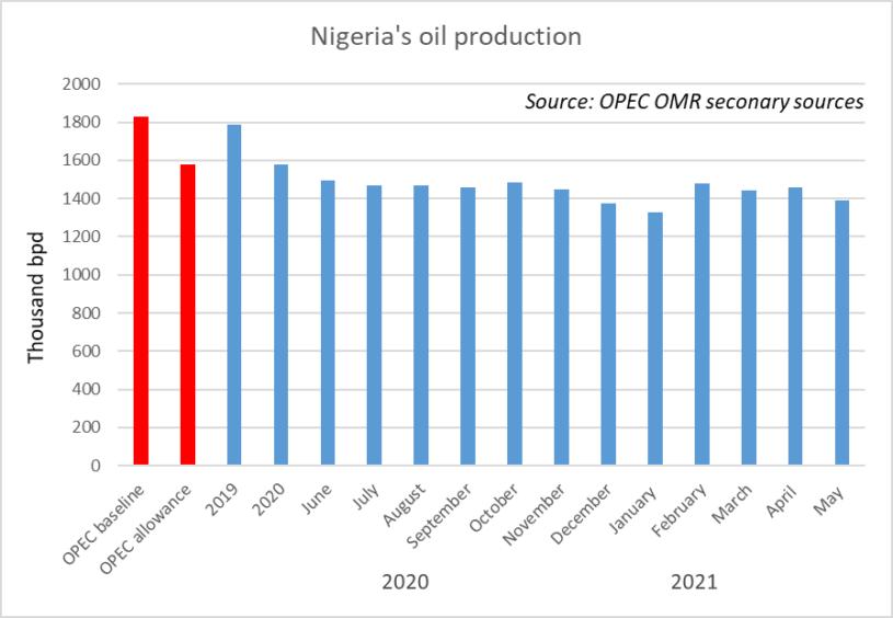 Graph showing Nigerian production decline