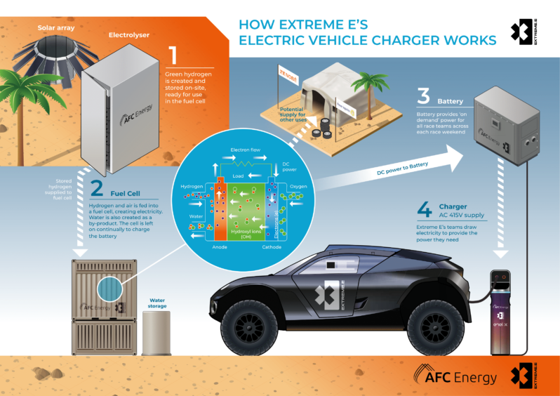 Infographic showing hydrogen fuel cell charging system