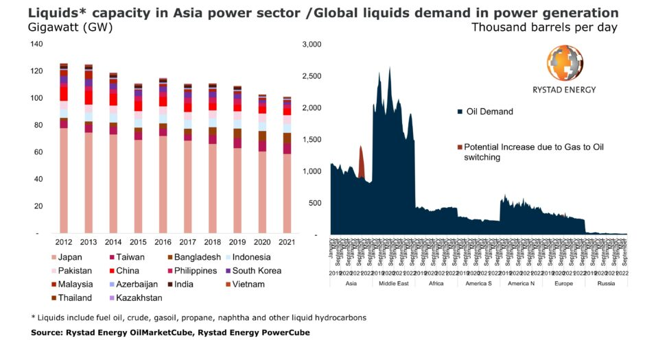 Graph showing LNG prices