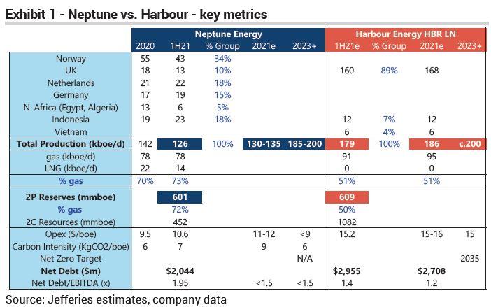 harbour neptune merger