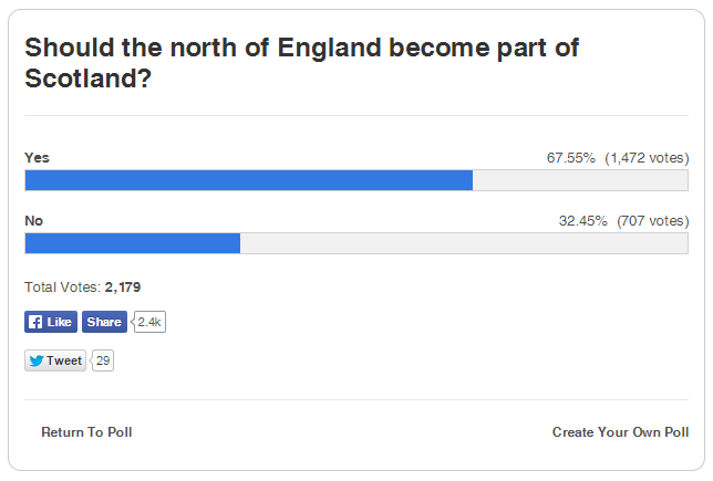 Evening Express poll results