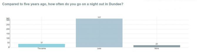 going out in Dundee nightlife graph 1