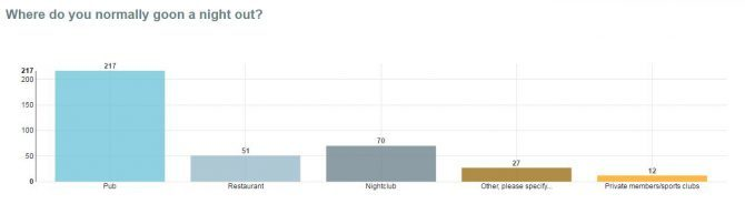 going out in Dundee nightlife graph 3