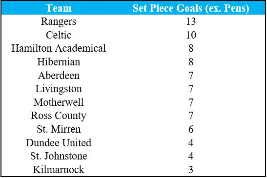 Set-piece table for 2020/21 Premiership season so far (Source - Opta).