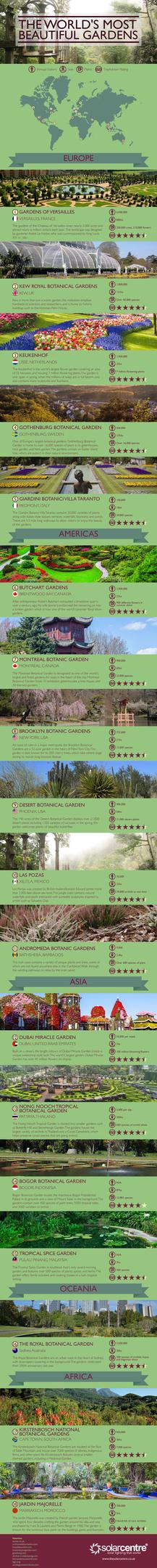 Gardens Infographic Final Version xxx