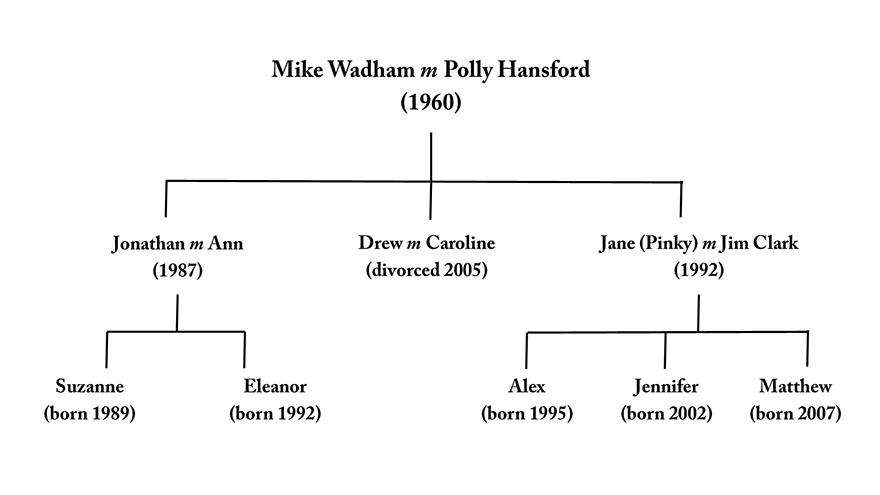 Wadhams family tree