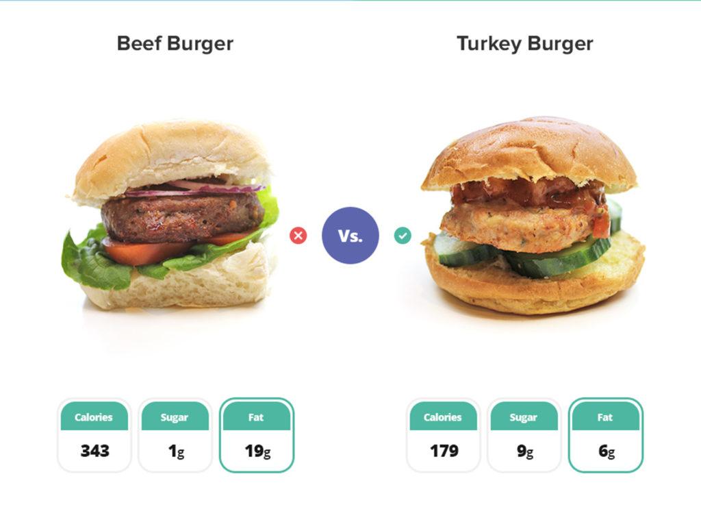 One beef burger, one turkey burger