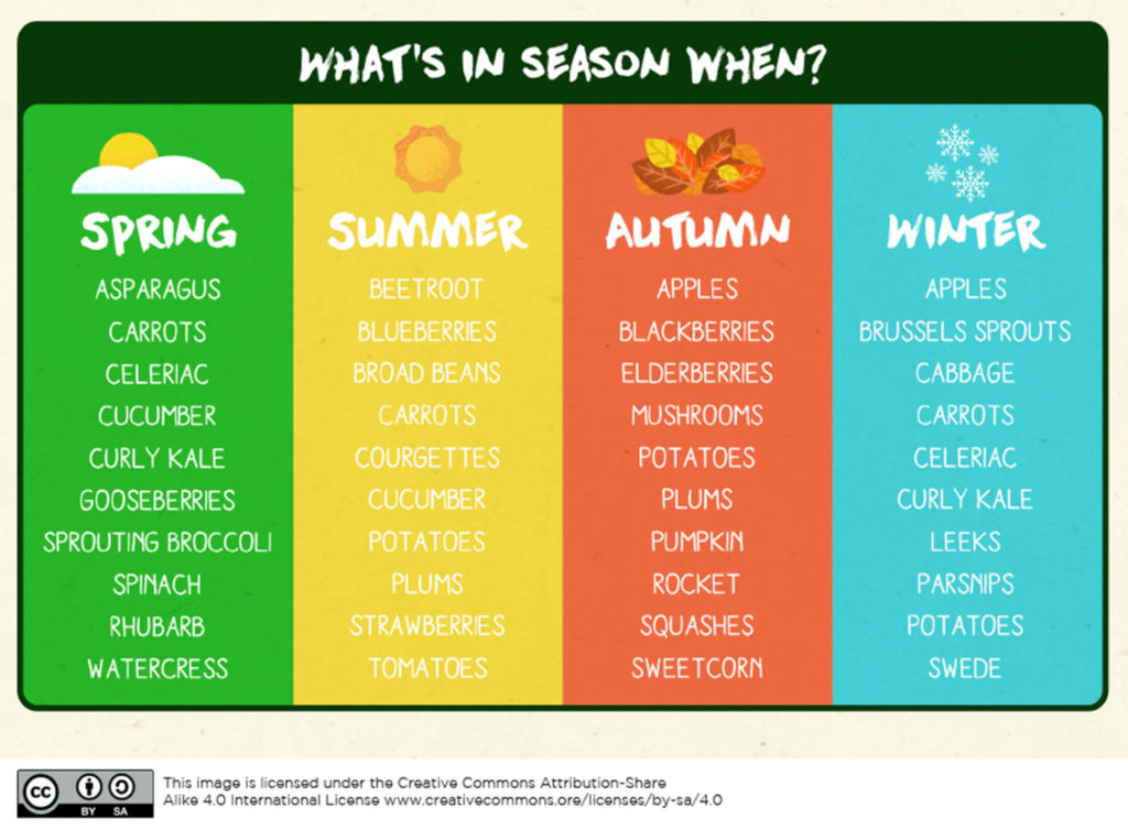 Lists of what is in season at different times of the year