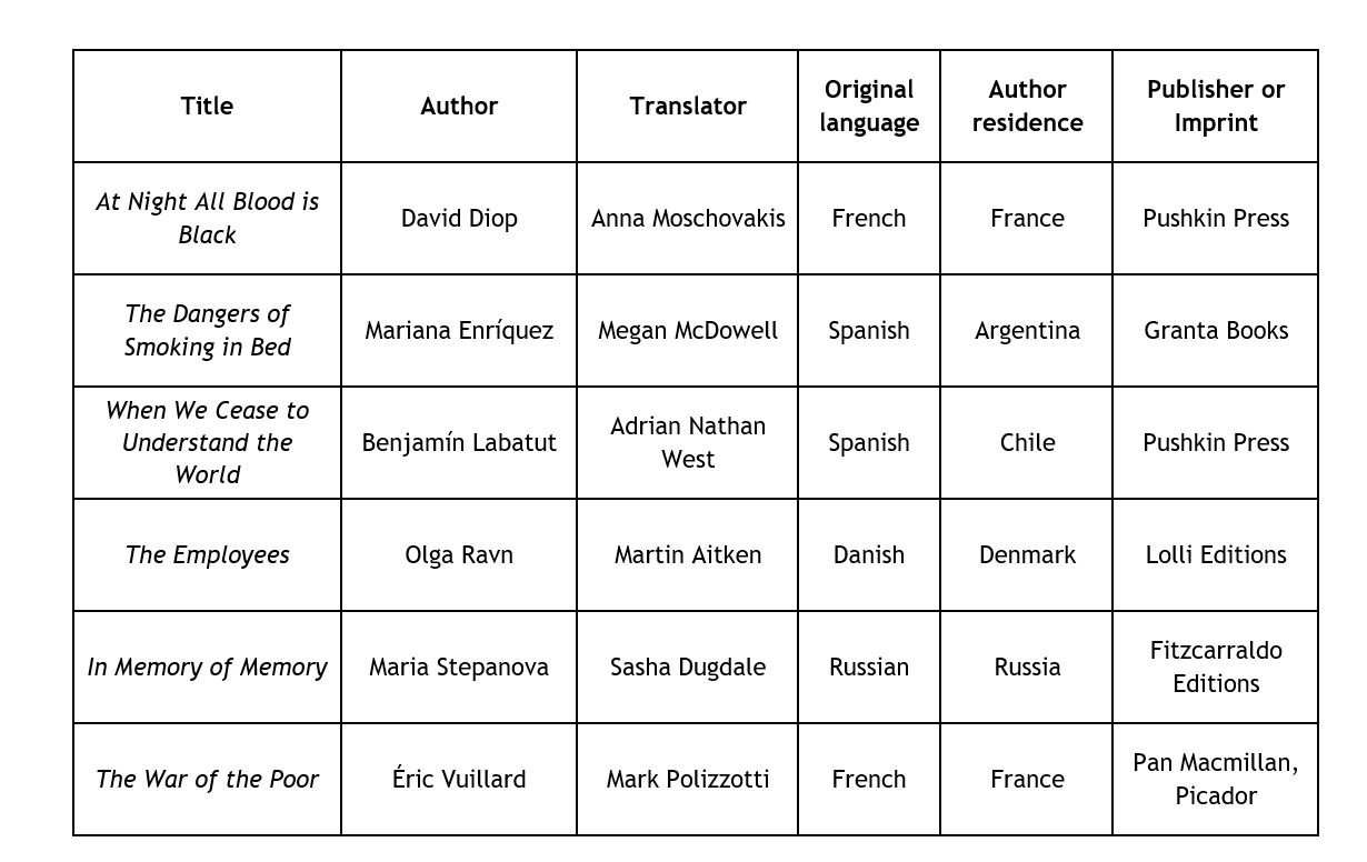 Booker shortlist