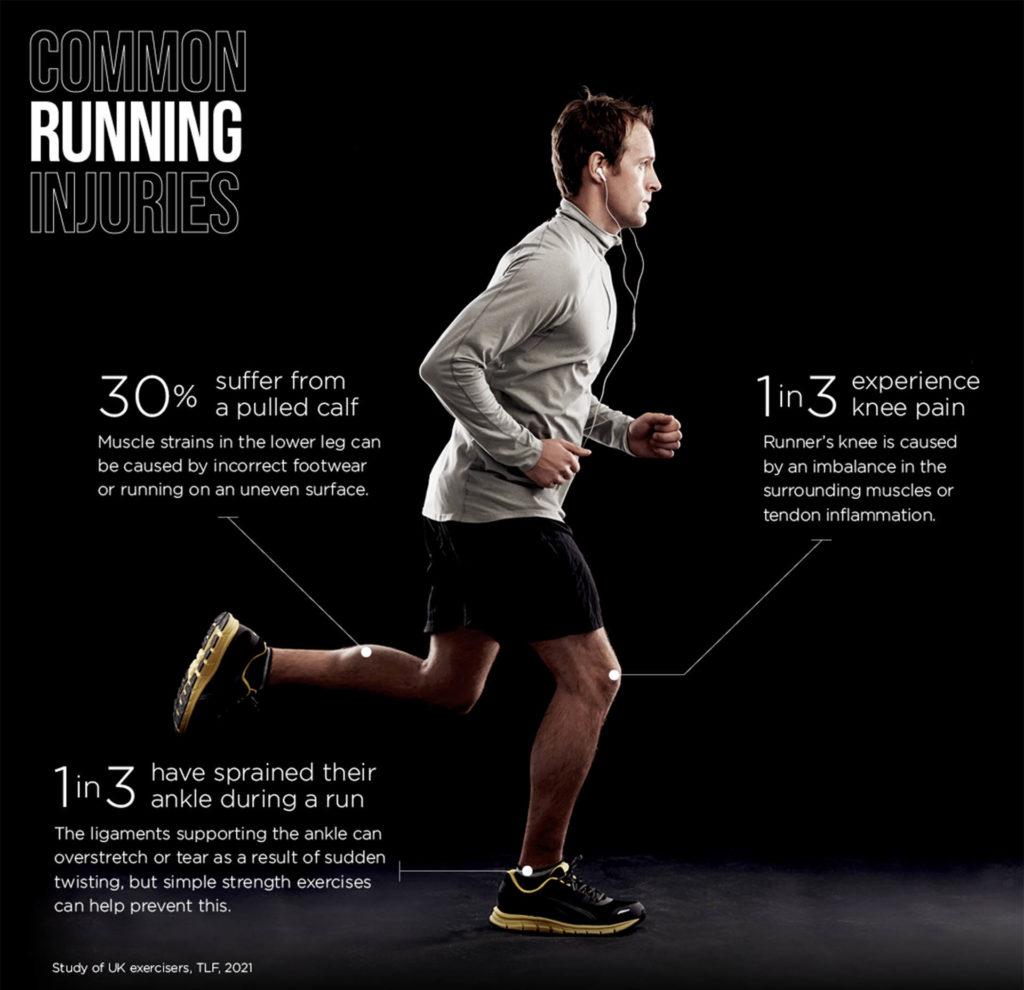 Man running, black background, statistics on common injuries