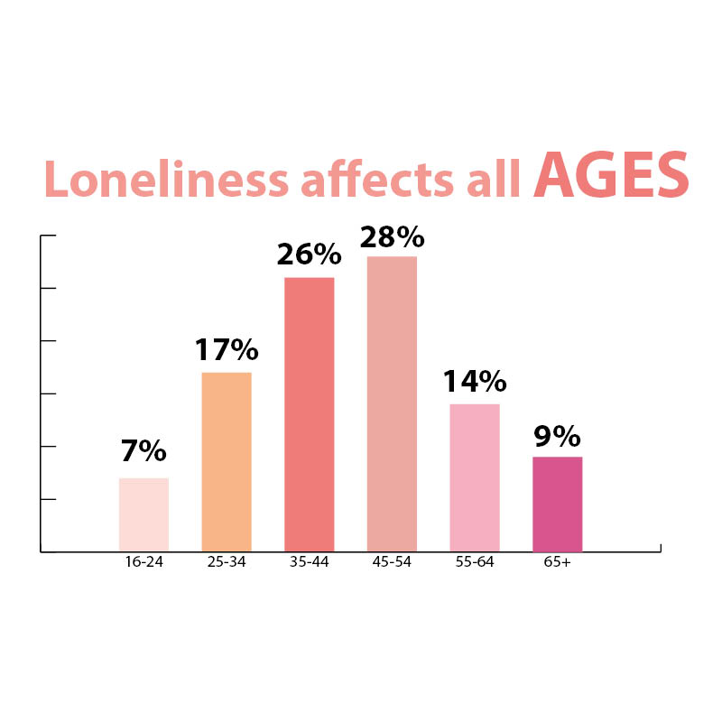 Loneliness: Older People