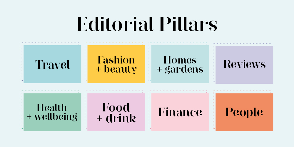 Editorial Pillars: Travel, Fashion & beauty, Homes & Gardens, Reviews, Health & Wellbeing, Food & Drink, Finance & People