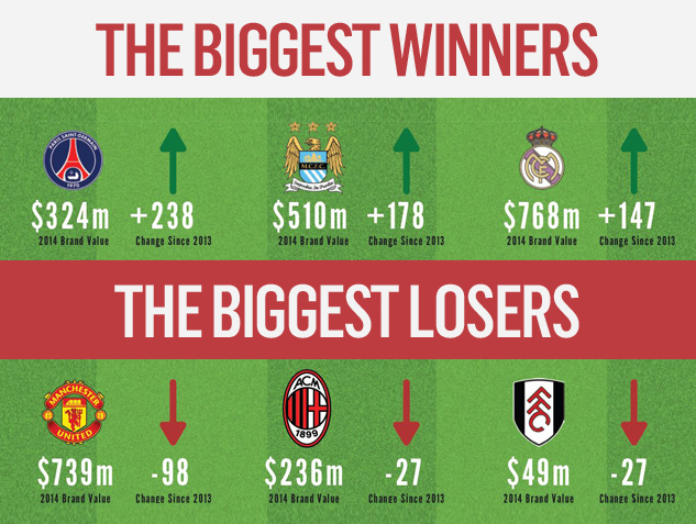 The biggest winners and losers in the battle to be football's number one brand