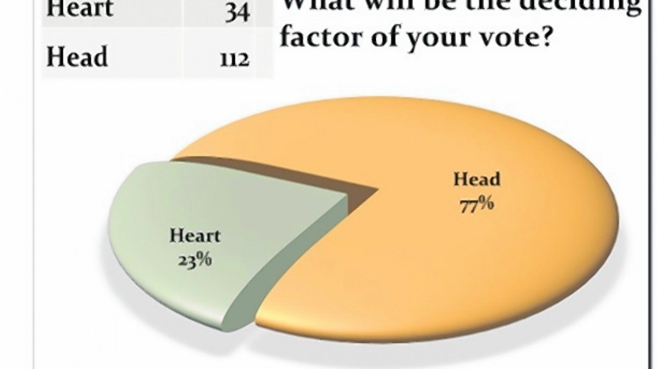 Most of the audience will be using their heads when deciding which way to vote in September