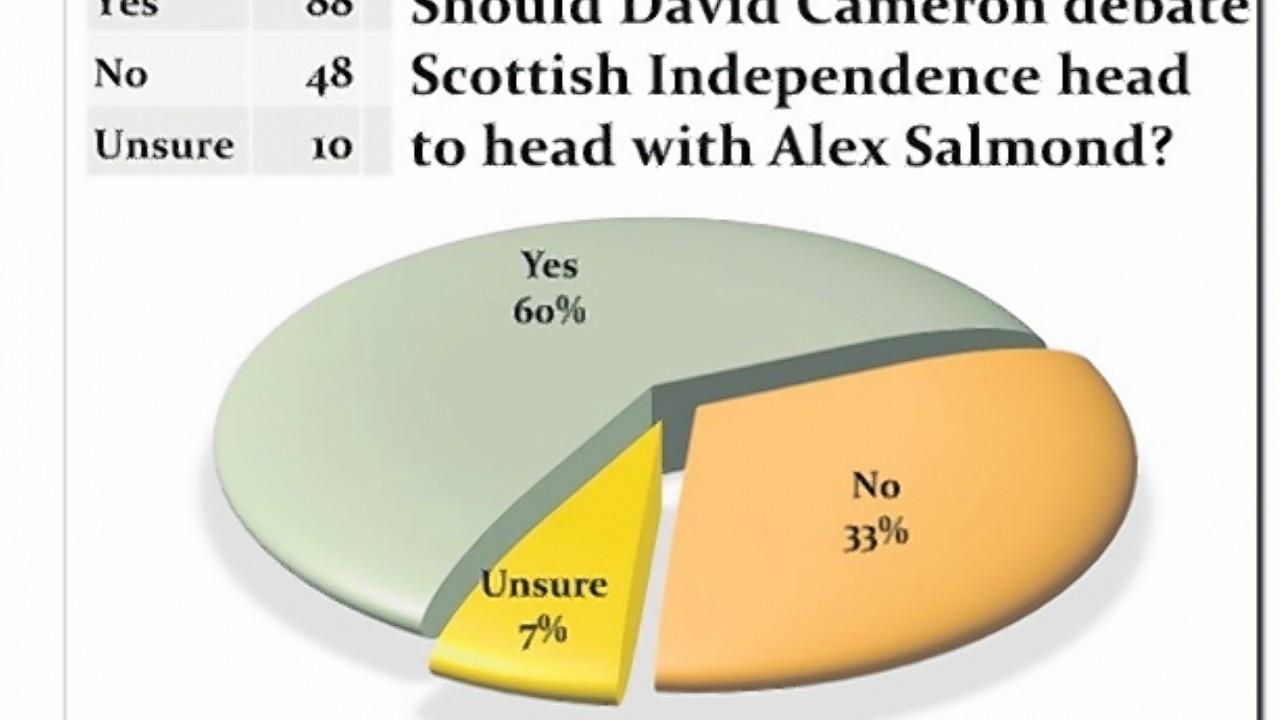 Over 60% believed David Cameron should go head-to-head in a debate with David Cameron