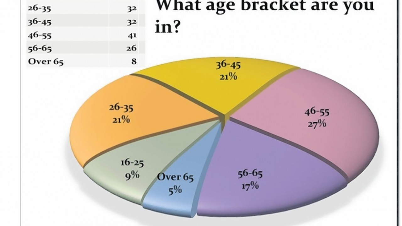 Audience age poll