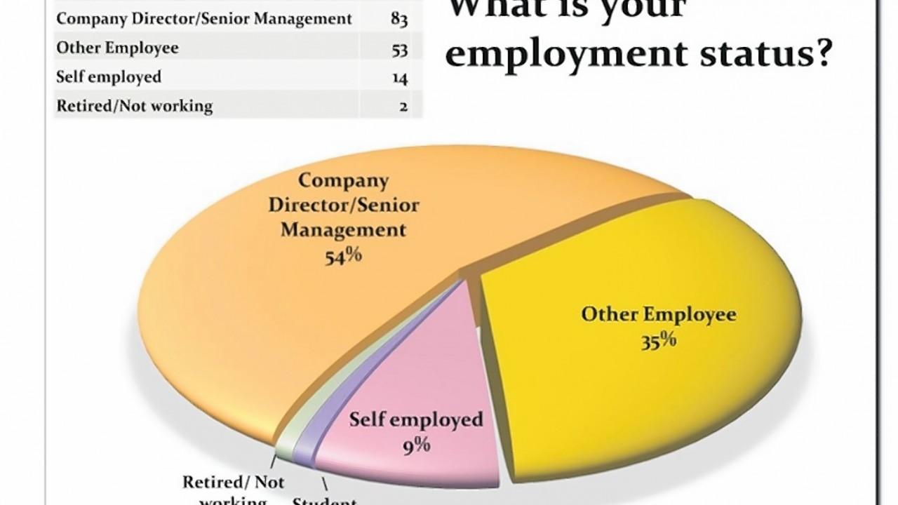 Employment poll
