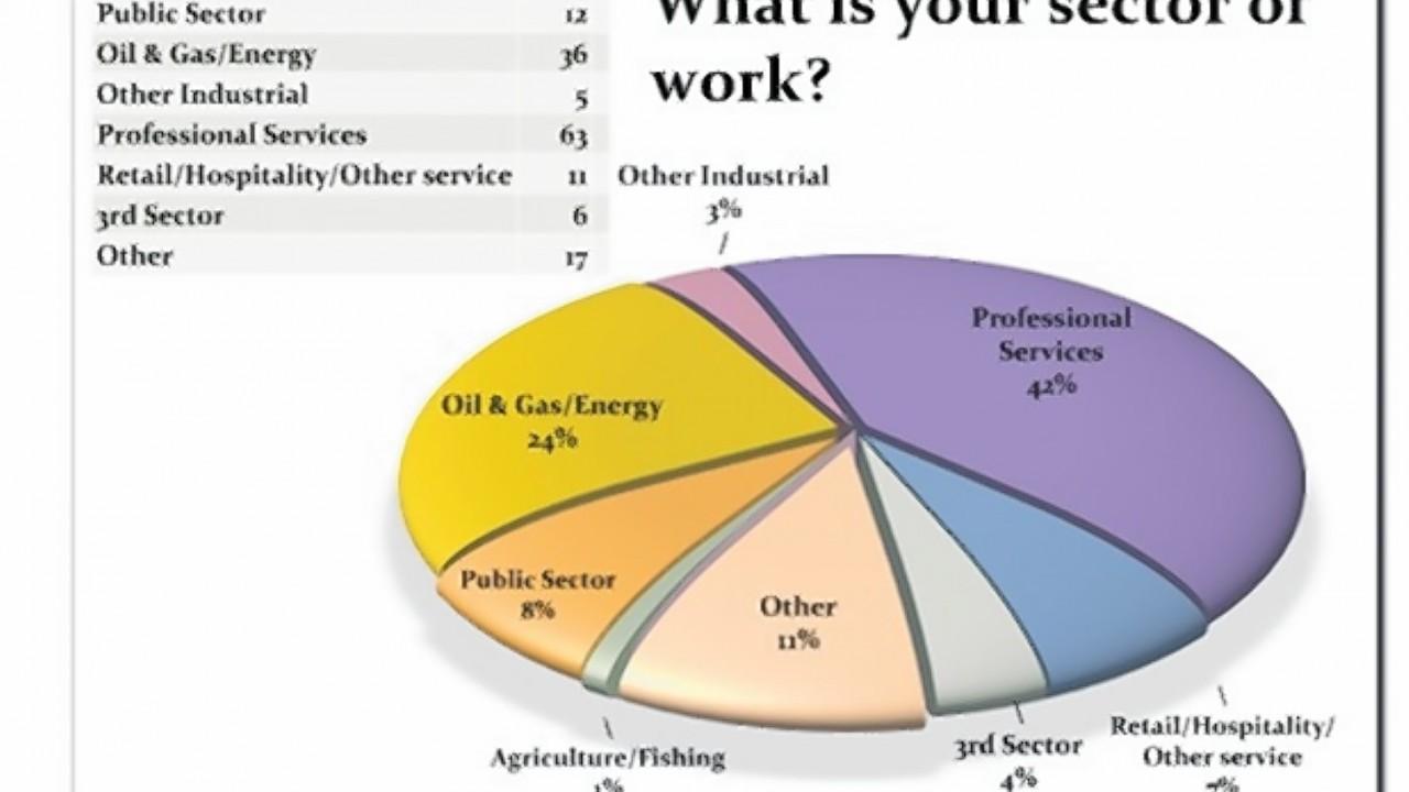 Work sector poll
