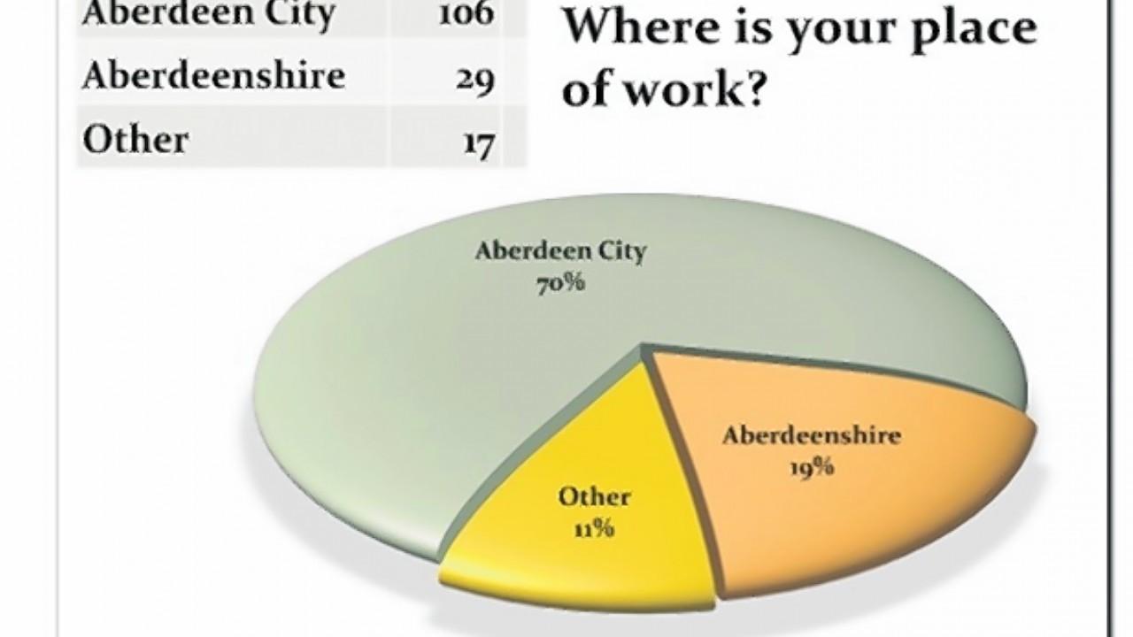 Work area poll