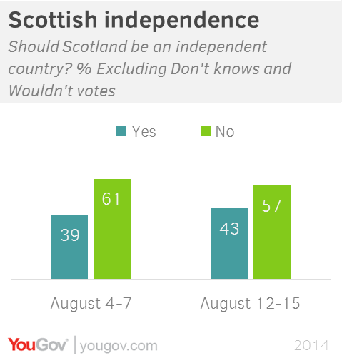 A poll held by YouGov on August 18 showed the No campaign to be in the lead. Who do you think will lead the polls after the second independence debate?