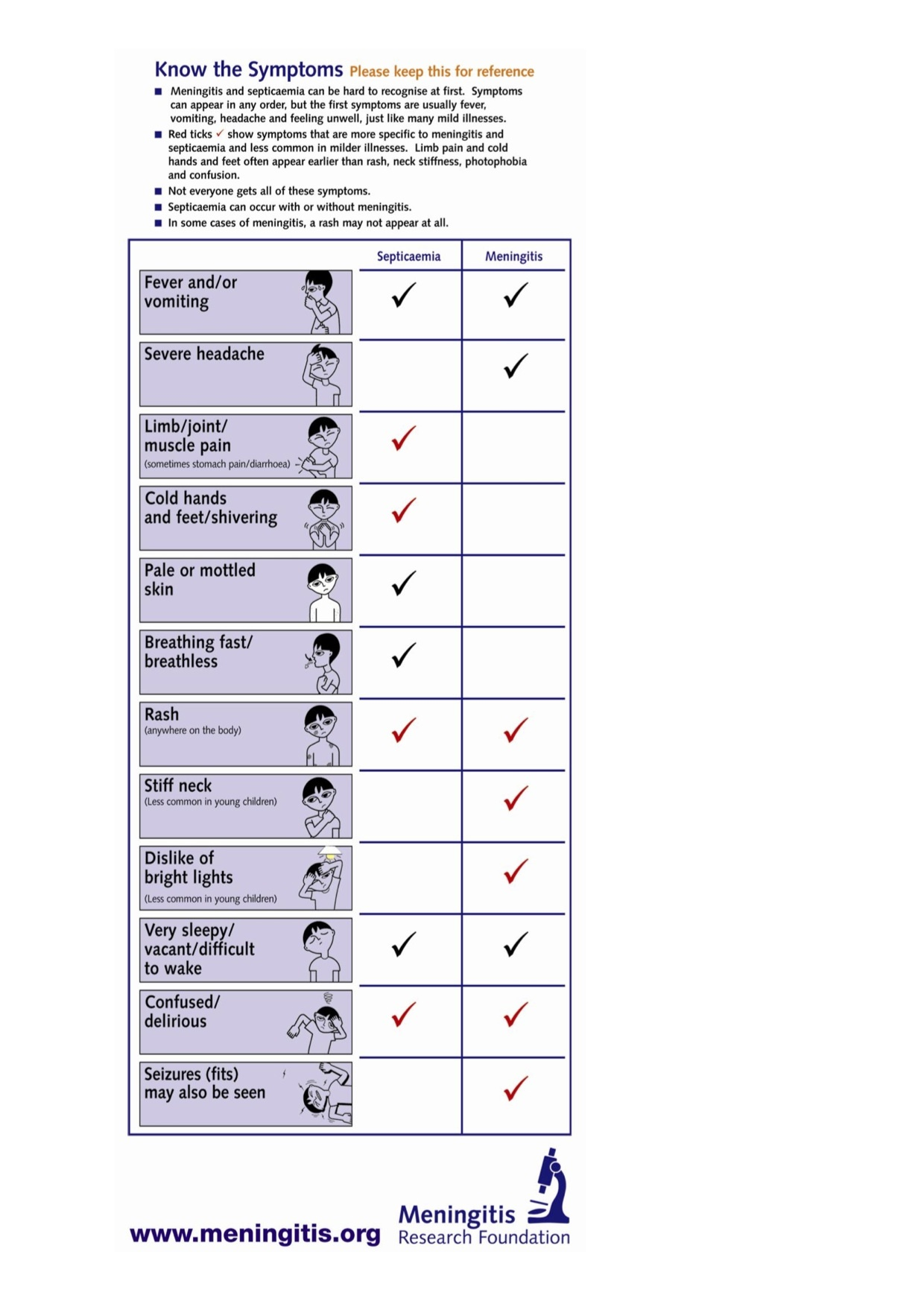 symptoms chart for media pdf