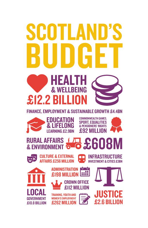 Scotland's new budget infographic