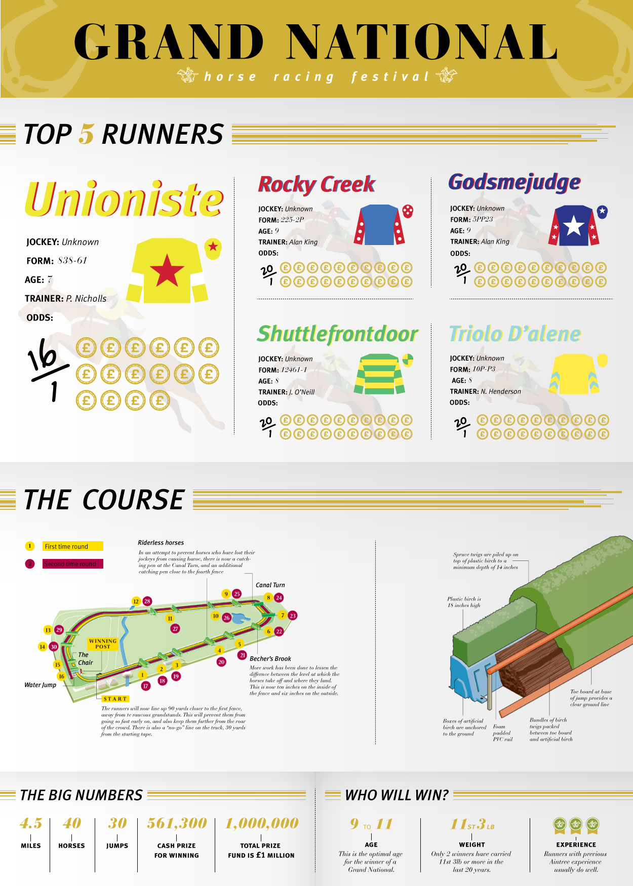 Grand National infographic in full