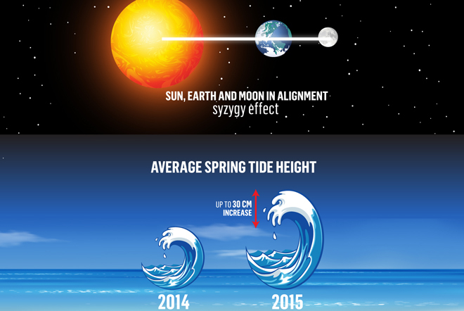 Supertides are expected to hit Scotland in 2015 due to an unusual planetary alignment